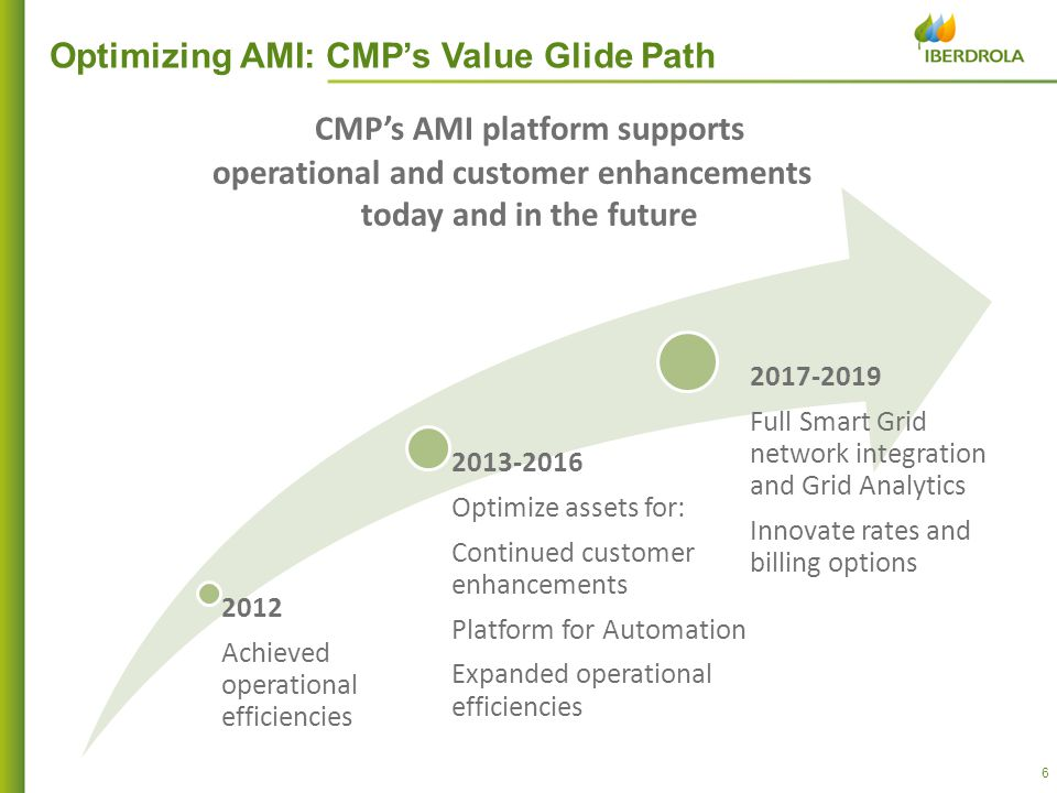 Achieved operational efficiencies Optimize assets for: Continued customer enhancements Platform for Automation Expanded operational efficiencies Full Smart Grid network integration and Grid Analytics Innovate rates and billing options Optimizing AMI: CMP's Value Glide Path CMP's AMI platform supports operational and customer enhancements today and in the future