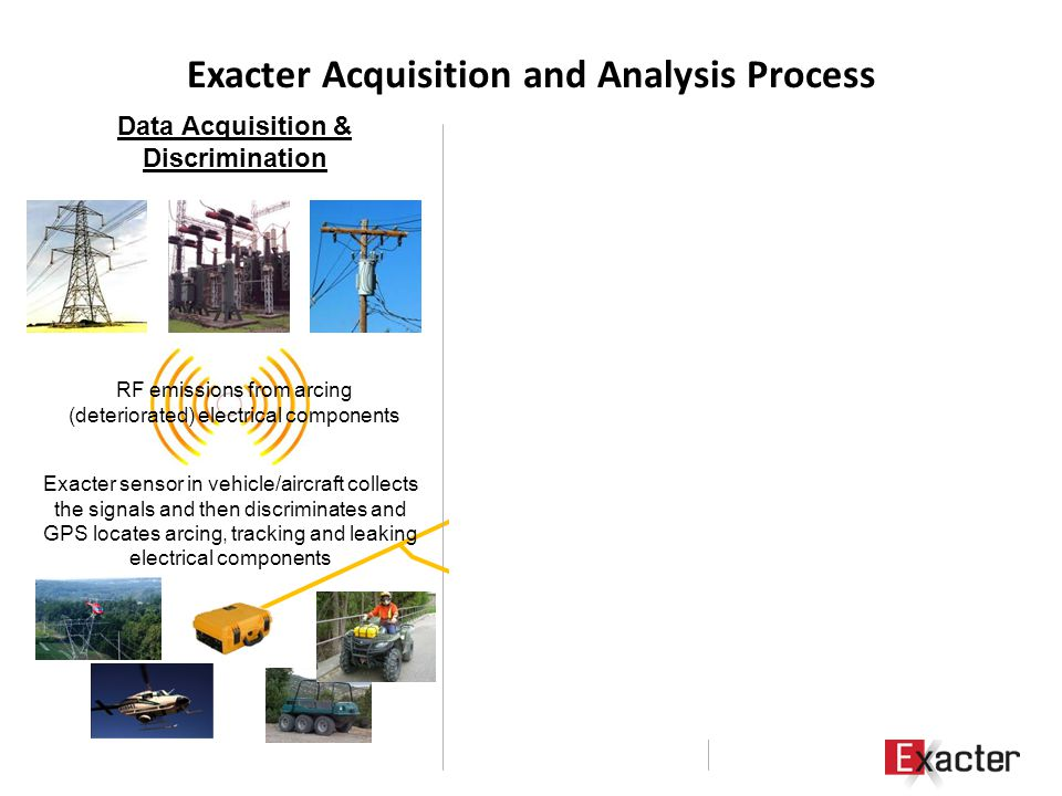 Exacter Acquisition and Analysis Process Data Acquisition & Discrimination Data Analysis Actionable Information RF emissions from arcing (deteriorated) electrical components Exacter sensor in vehicle/aircraft collects the signals and then discriminates and GPS locates arcing, tracking and leaking electrical components Data analyzed for severity, persistence and prevalence, enabling: Exact locating of failing component Replacement prioritization Precise GPS coordinates and relevant condition- data transmitted to servers for final statistical geospatial analysis Reports and GIS compatible information provided to customer