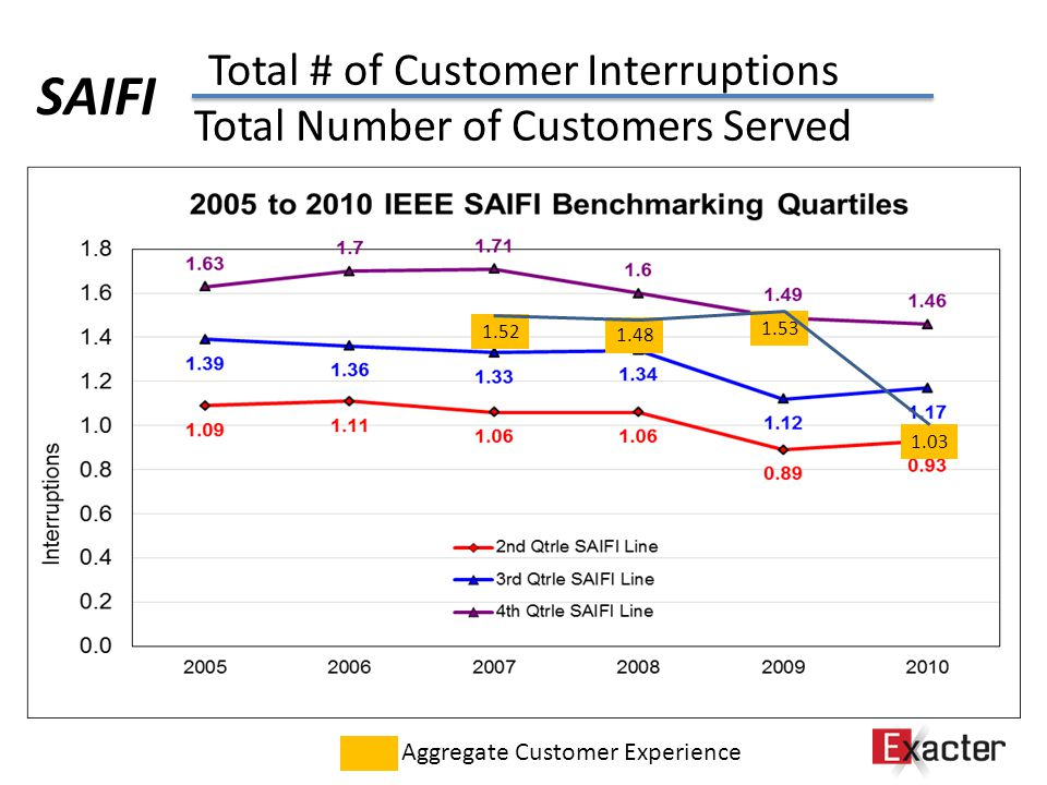 Total # of Customer Interruptions Total Number of Customers Served SAIFI 1.52 1.48 1.53 1.03 Aggregate Customer Experience