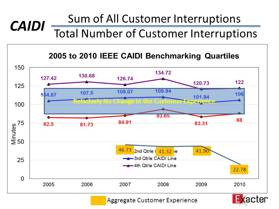 Sum of All Customer Interruptions Total Number of Customer Interruptions CAIDI Aggregate Customer Experience 46.73 41.32 41.90 22.78 Relatively No Change in the Customer Experience