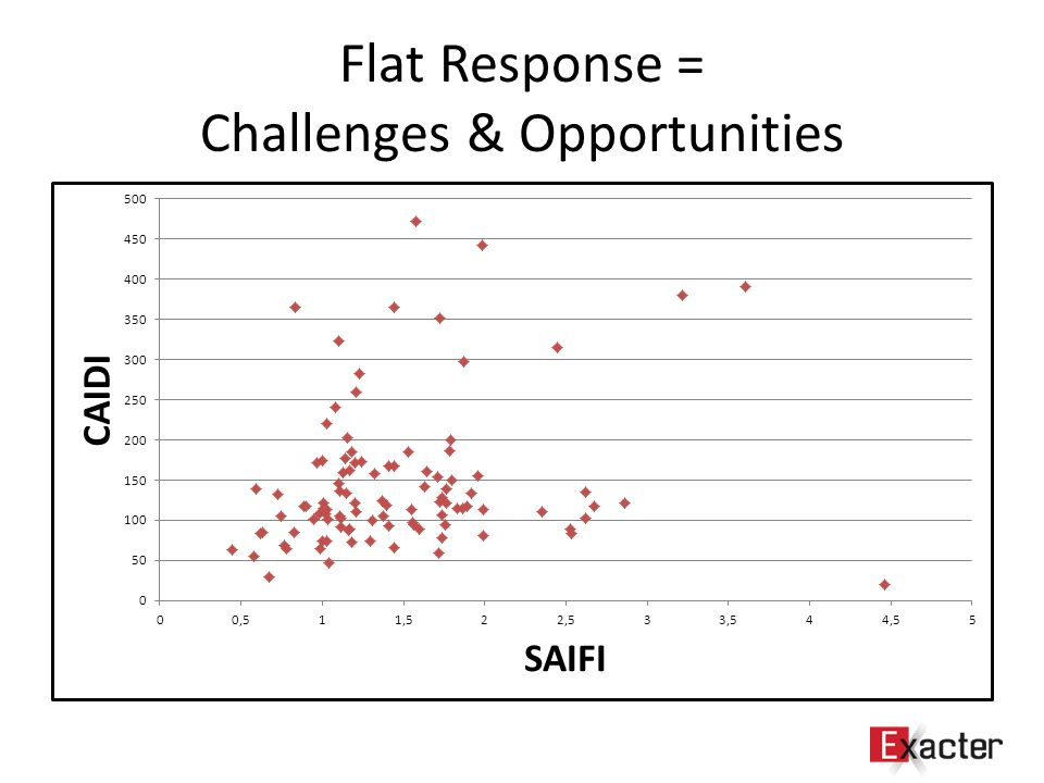 Flat Response = Challenges & Opportunities