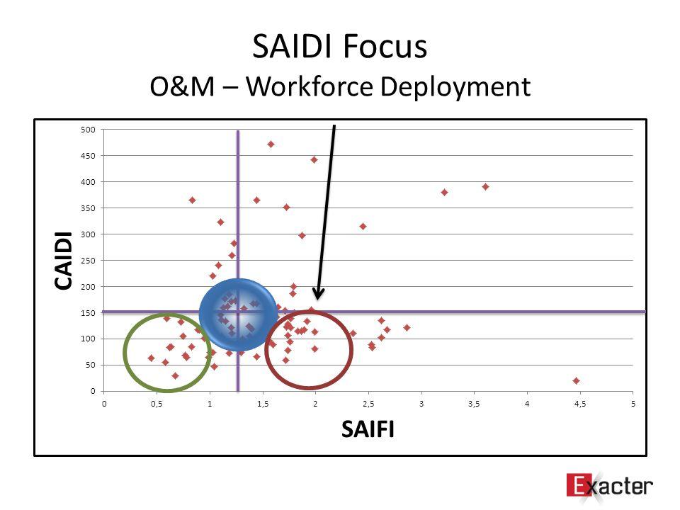 SAIDI Focus O&M – Workforce Deployment