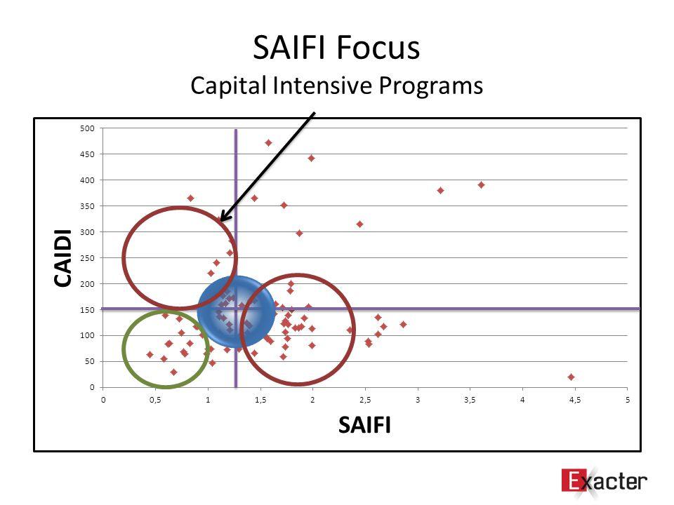 SAIFI Focus Capital Intensive Programs