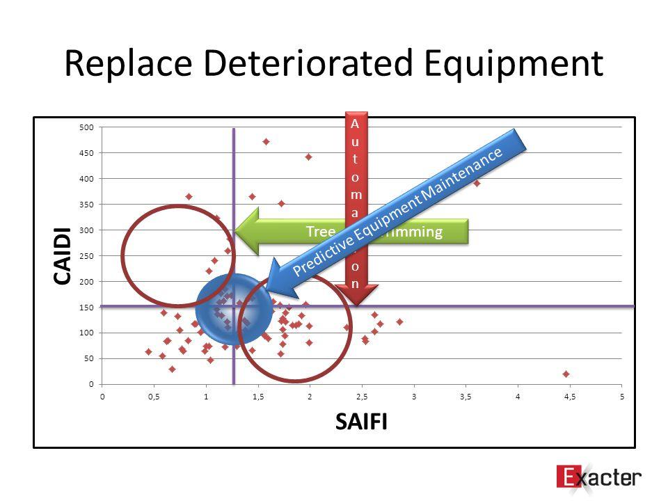 Replace Deteriorated Equipment Tree Trimming AutomationAutomation AutomationAutomation Predictive Equipment Maintenance