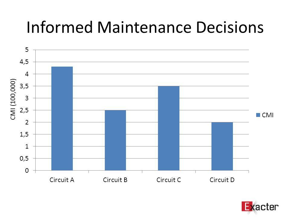 Informed Maintenance Decisions CMI (100,000)