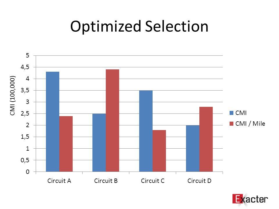 Optimized Selection CMI (100,000)