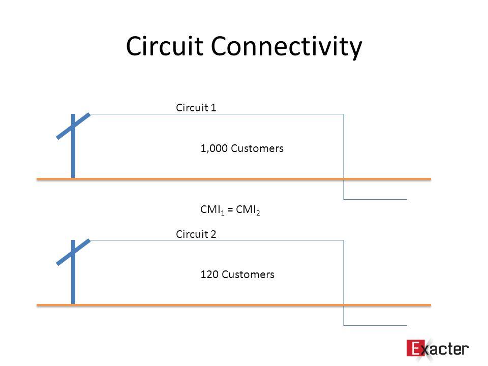 Circuit Connectivity 1,000 Customers CMI 1 = CMI 2 120 Customers Circuit 1 Circuit 2