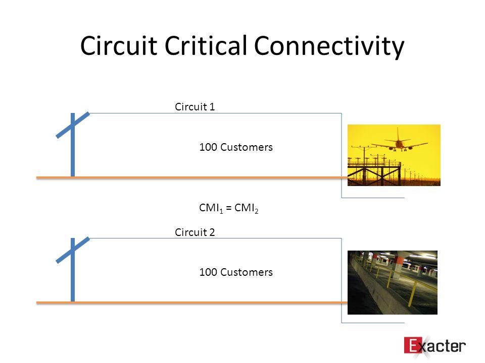 Circuit Critical Connectivity 100 Customers CMI 1 = CMI 2 Circuit 1 Circuit 2