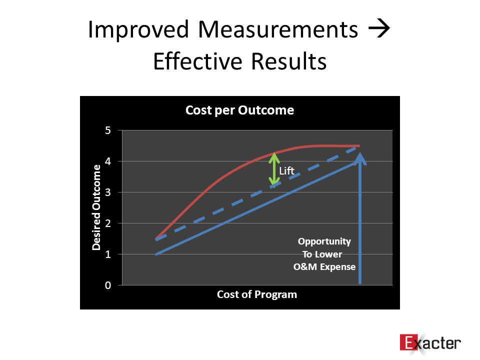 Improved Measurements  Effective Results Lift Opportunity To Lower O&M Expense