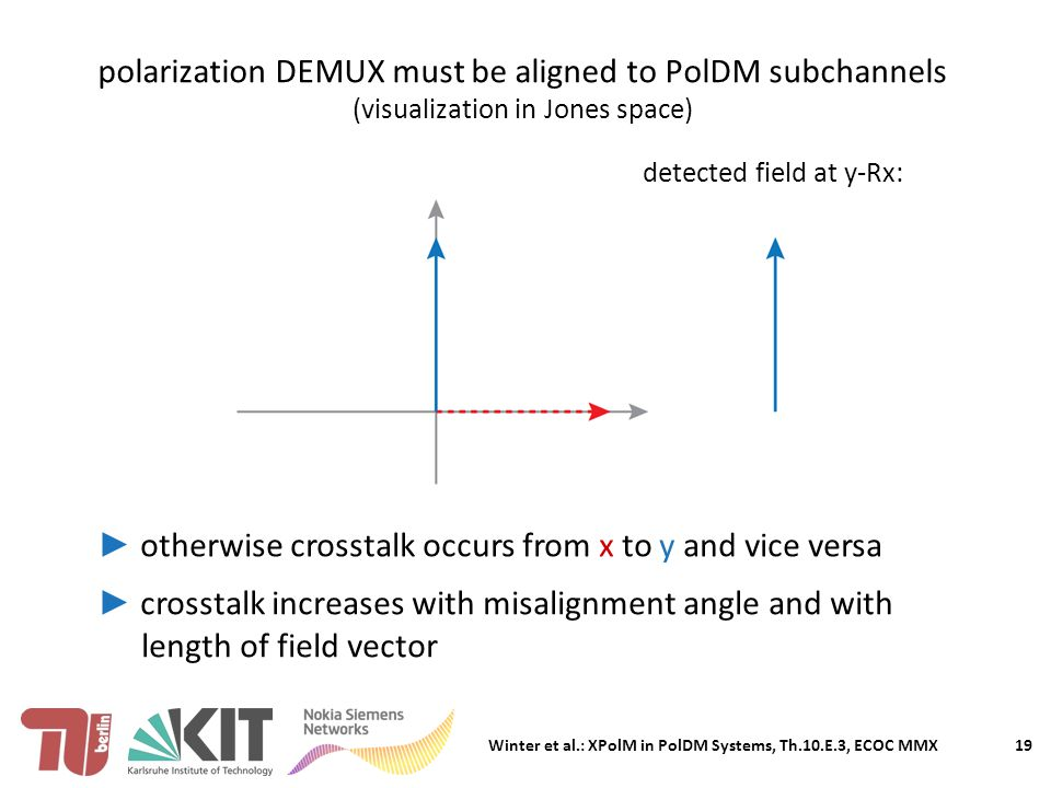Winter et al.: XPolM in PolDM Systems, Th.10.E.3, ECOC MMX polarization DEMUX must be aligned to PolDM subchannels (visualization in Jones space) 19 ► otherwise crosstalk occurs from x to y and vice versa ► crosstalk increases with misalignment angle and with ► length of field vector detected field at y-Rx: