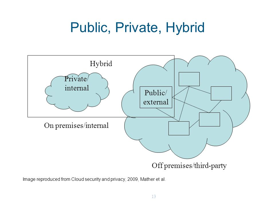 13 Public, Private, Hybrid Off premises/third-party Public/ external Private/ internal On premises/internal Hybrid Image reproduced from Cloud security and privacy, 2009, Mather et al.