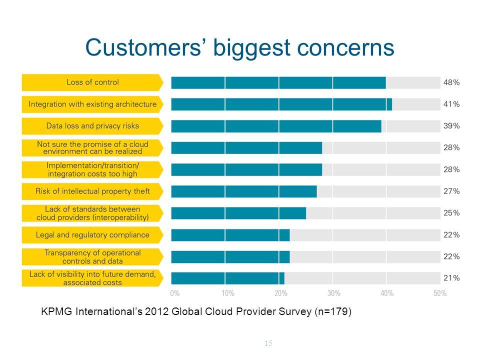 15 Customers' biggest concerns KPMG International's 2012 Global Cloud Provider Survey (n=179)