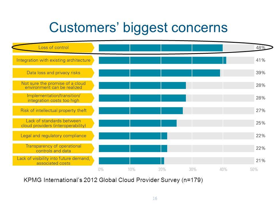 16 Customers' biggest concerns KPMG International's 2012 Global Cloud Provider Survey (n=179)