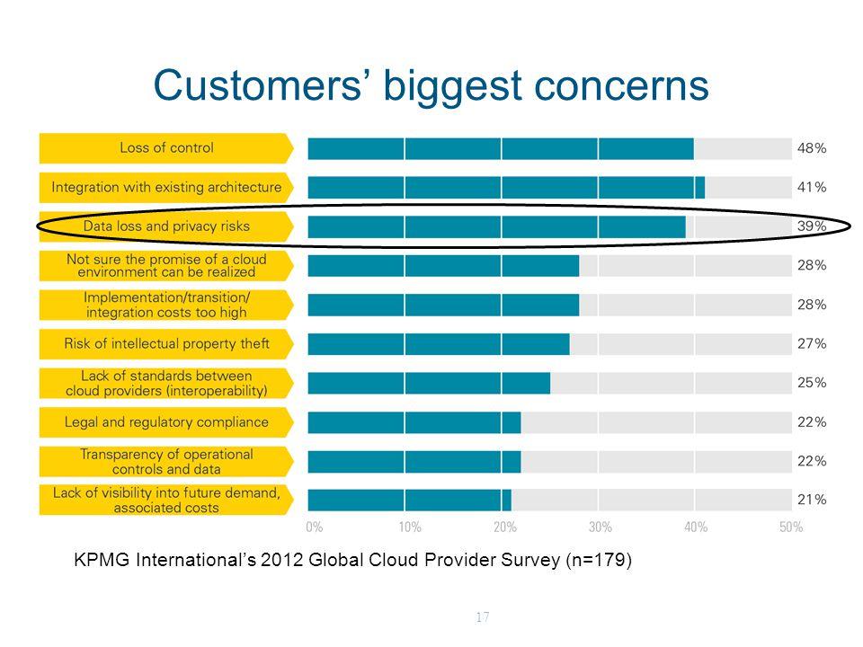 17 Customers' biggest concerns KPMG International's 2012 Global Cloud Provider Survey (n=179)