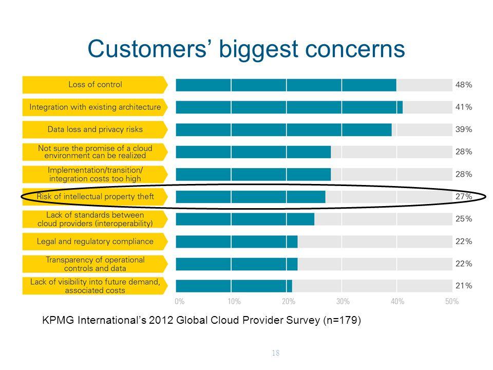 18 Customers' biggest concerns KPMG International's 2012 Global Cloud Provider Survey (n=179)