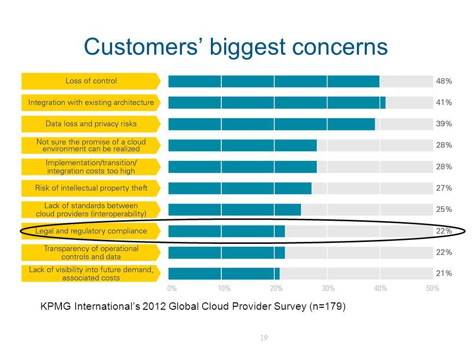19 Customers' biggest concerns KPMG International's 2012 Global Cloud Provider Survey (n=179)