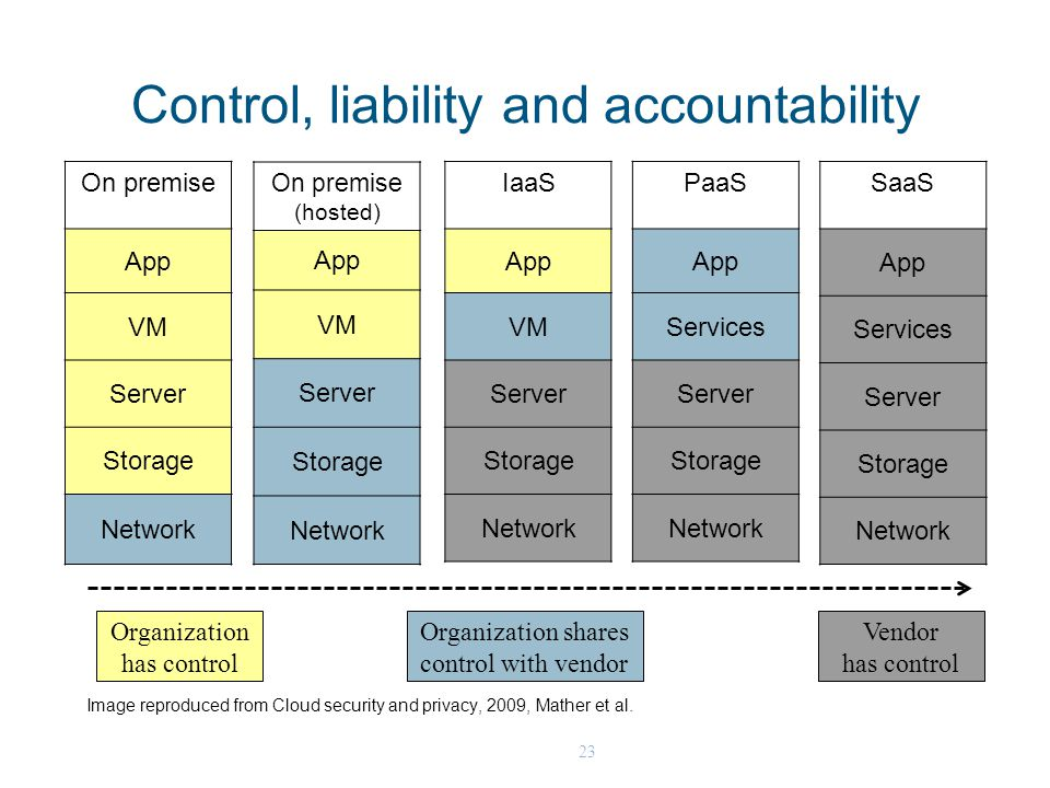 23 Control, liability and accountability On premise App VM Server Storage Network On premise (hosted) App VM Server Storage Network IaaS App VM Server Storage Network PaaS App Services Server Storage Network SaaS App Services Server Storage Network Organization has control Organization shares control with vendor Vendor has control Image reproduced from Cloud security and privacy, 2009, Mather et al.