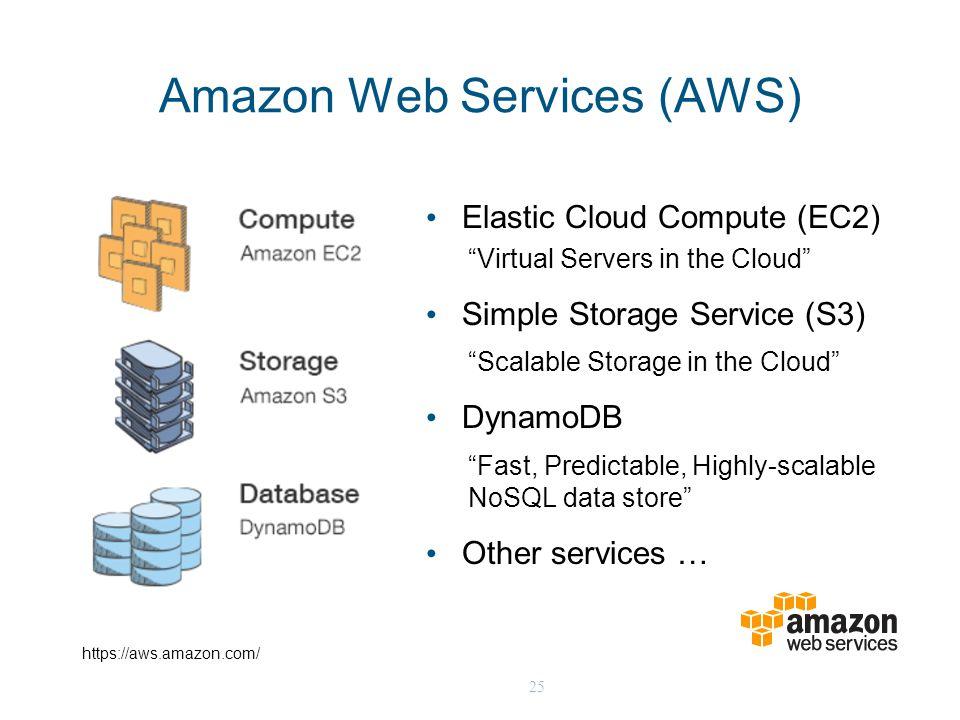 "25 Amazon Web Services (AWS) Elastic Cloud Compute (EC2) ""Virtual Servers in the Cloud"" Simple Storage Service (S3) ""Scalable Storage in the Cloud"" Dy"