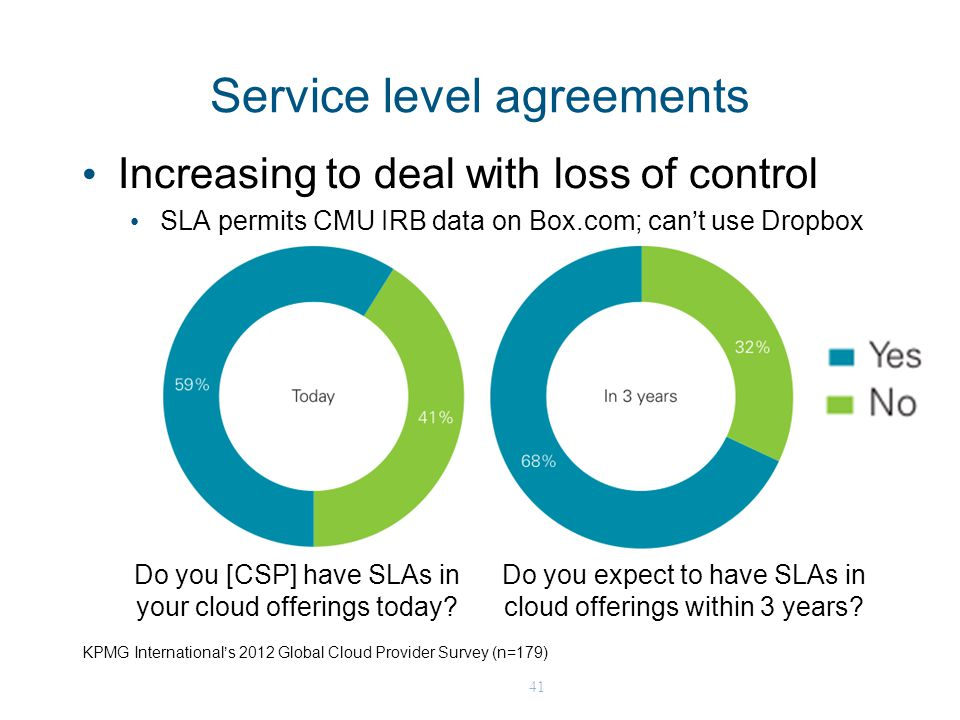 41 Service level agreements KPMG International's 2012 Global Cloud Provider Survey (n=179) Do you [CSP] have SLAs in your cloud offerings today.