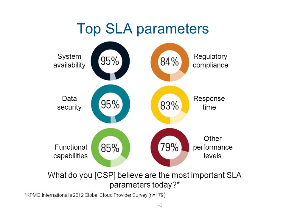42 Top SLA parameters System availability Regulatory compliance Data security Functional capabilities Response time Other performance levels What do you [CSP] believe are the most important SLA parameters today * *KPMG International's 2012 Global Cloud Provider Survey (n=179 )