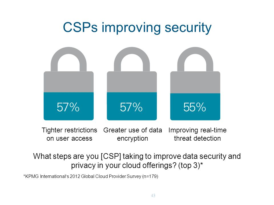 43 What steps are you [CSP] taking to improve data security and privacy in your cloud offerings? (top 3)* CSPs improving security *KPMG International'
