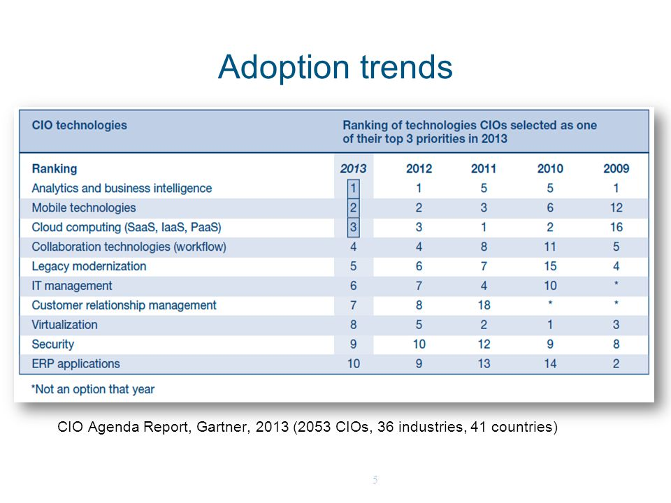 5 Adoption trends CIO Agenda Report, Gartner, 2013 (2053 CIOs, 36 industries, 41 countries)