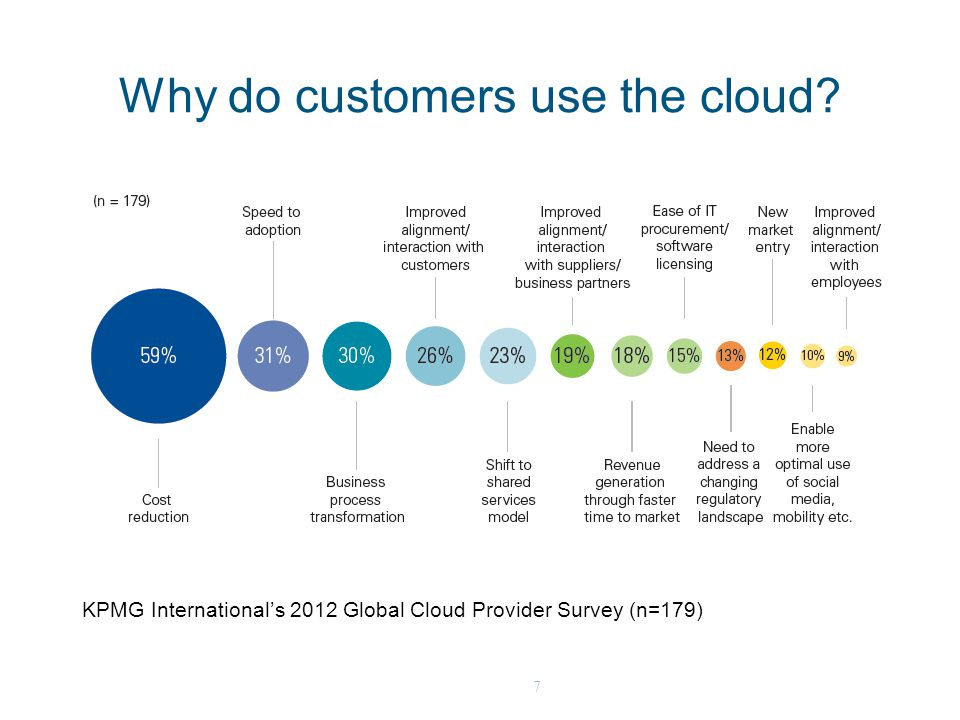 7 Why do customers use the cloud? KPMG International's 2012 Global Cloud Provider Survey (n=179)