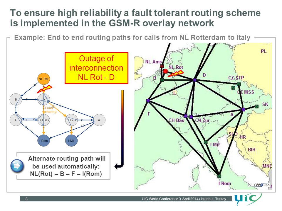 8UIC World Conference 3. April 2014 / Istanbul, Turkey To ensure high reliability a fault tolerant routing scheme is implemented in the GSM-R overlay