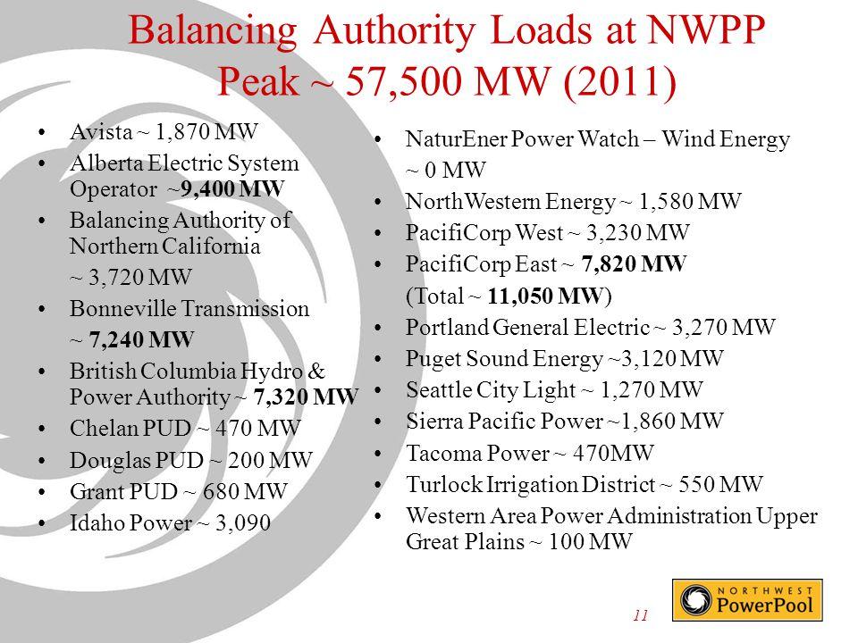 11 Balancing Authority Loads at NWPP Peak ~ 57,500 MW (2011) NaturEner Power Watch – Wind Energy ~ 0 MW NorthWestern Energy ~ 1,580 MW PacifiCorp West ~ 3,230 MW PacifiCorp East ~ 7,820 MW (Total ~ 11,050 MW) Portland General Electric ~ 3,270 MW Puget Sound Energy ~3,120 MW Seattle City Light ~ 1,270 MW Sierra Pacific Power ~1,860 MW Tacoma Power ~ 470MW Turlock Irrigation District ~ 550 MW Western Area Power Administration Upper Great Plains ~ 100 MW Avista ~ 1,870 MW Alberta Electric System Operator ~9,400 MW Balancing Authority of Northern California ~ 3,720 MW Bonneville Transmission ~ 7,240 MW British Columbia Hydro & Power Authority ~ 7,320 MW Chelan PUD ~ 470 MW Douglas PUD ~ 200 MW Grant PUD ~ 680 MW Idaho Power ~ 3,090