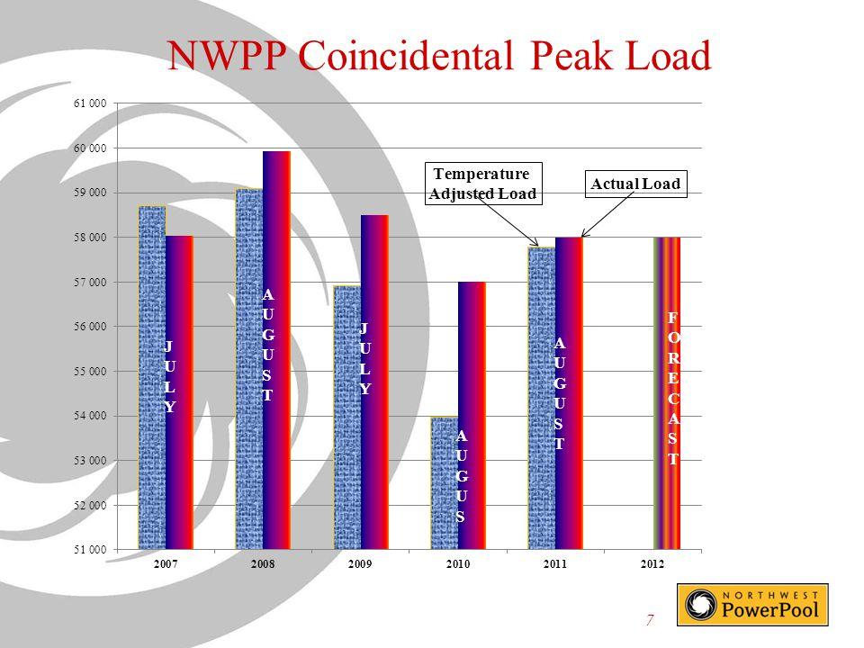 7 NWPP Coincidental Peak Load