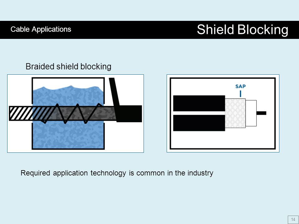 Braided shield blocking Required application technology is common in the industry Shield Blocking Cable Applications 14