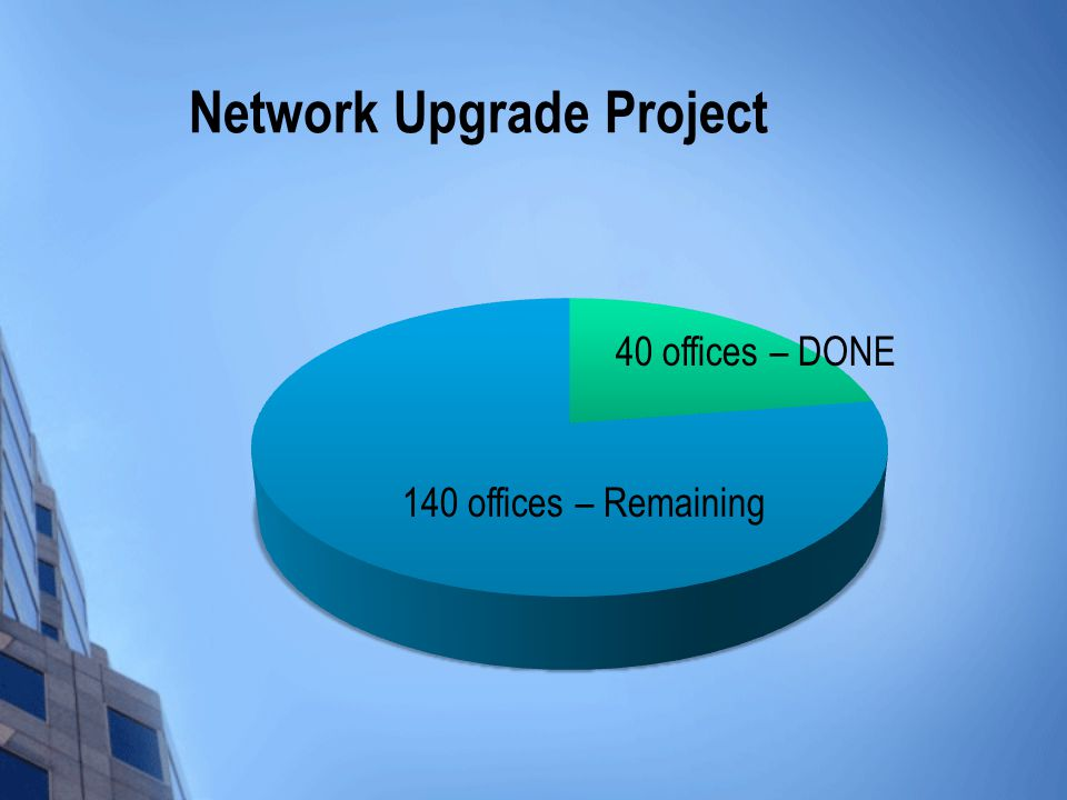 Network Upgrade Project 140 offices – Remaining 40 offices – DONE