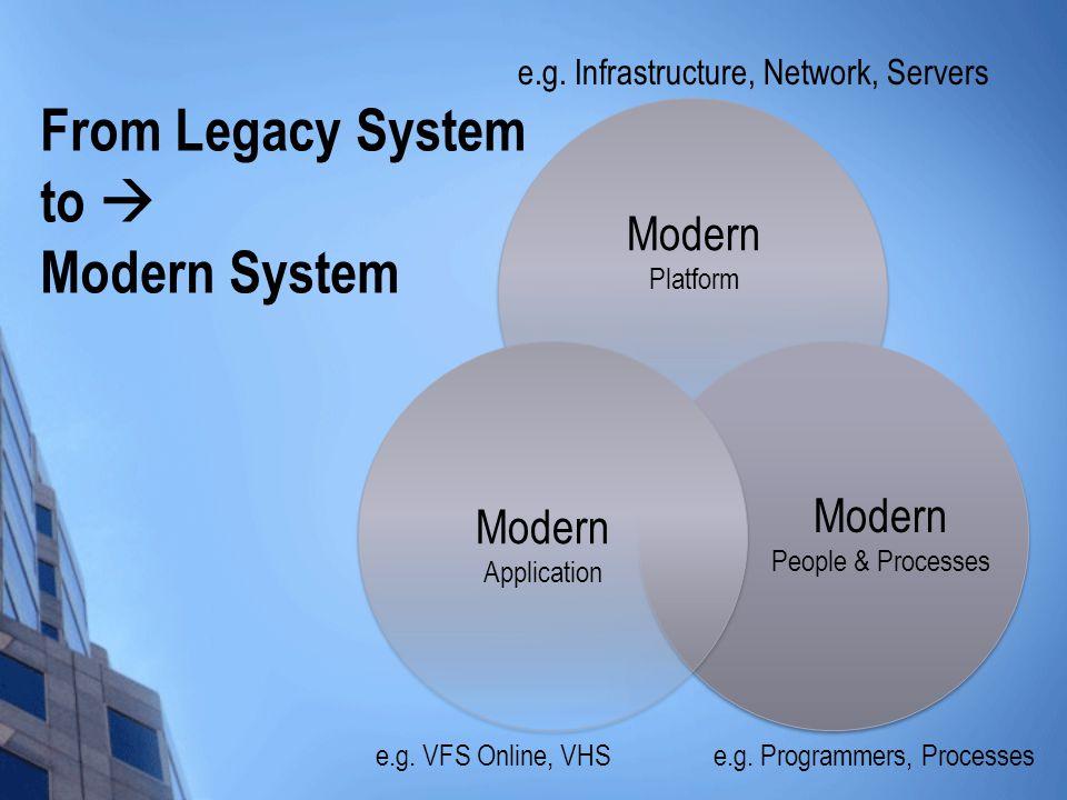 From Legacy System to  Modern System e.g. Infrastructure, Network, Servers e.g. Programmers, Processese.g. VFS Online, VHS Modern Platform Modern Peo