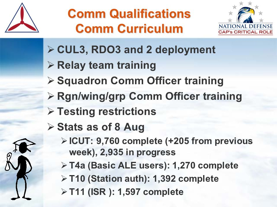 Comm Qualifications Comm Curriculum  CUL3, RDO3 and 2 deployment  Relay team training  Squadron Comm Officer training  Rgn/wing/grp Comm Officer t