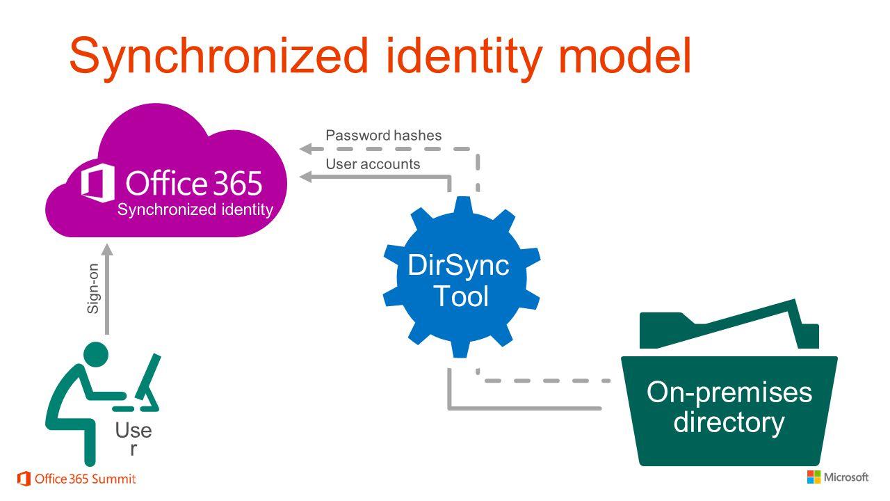 Synchronized identity model