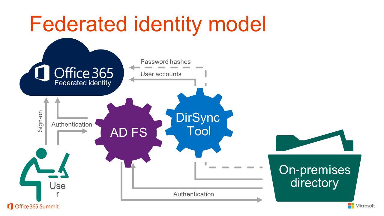 Federated identity model