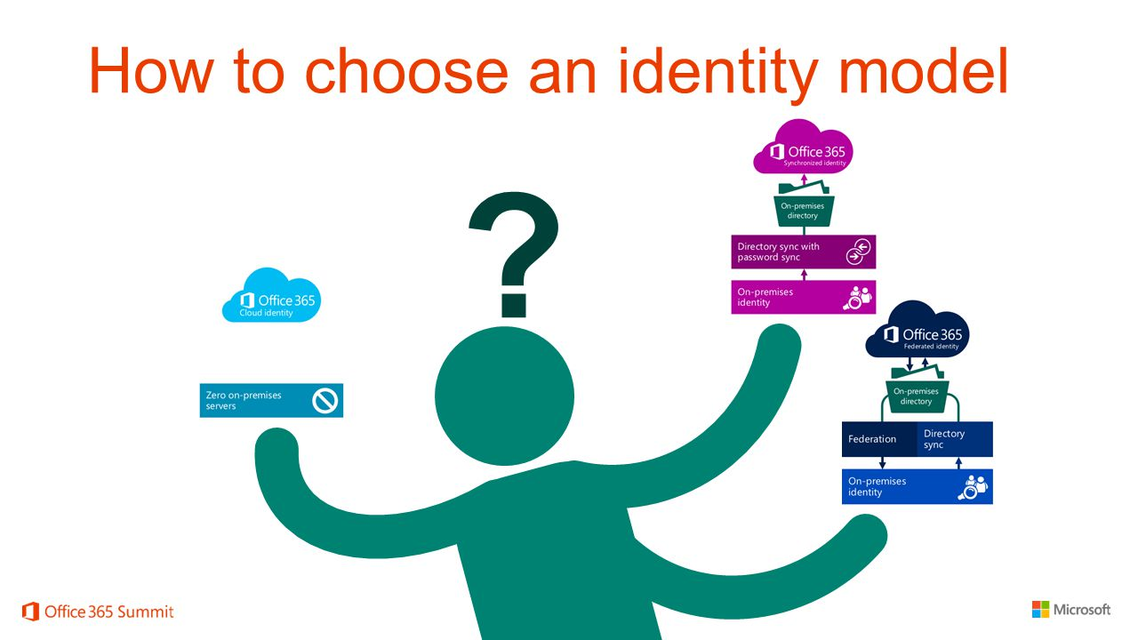 How to choose an identity model