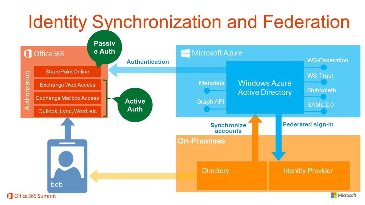 Identity Synchronization and Federation Federated sign-in WS-Federation WS-Trust SAML 2.0 Metadata Shibboleth Graph API Synchronize accounts Authentic