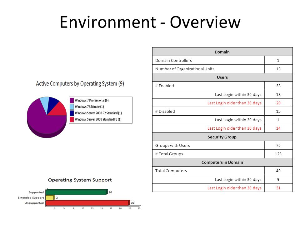 Issue Review Lack of Redundant Domain Controller (85 pts) Issue: Only one Domain Controller was found on the network.