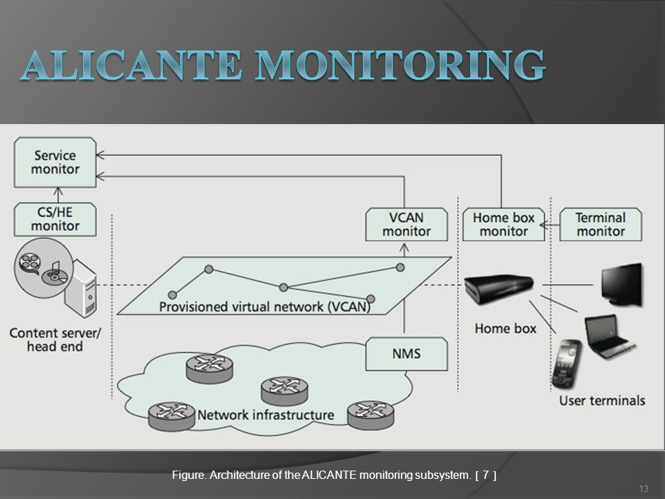 Figure. Architecture of the ALICANTE monitoring subsystem. [ 7 ] 13
