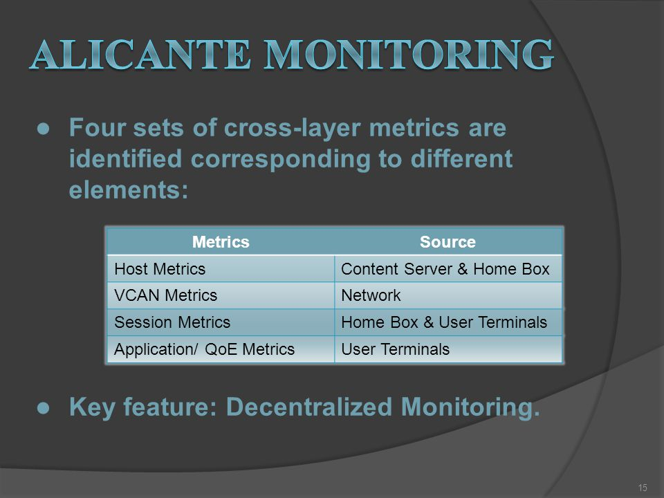 Four sets of cross-layer metrics are identified corresponding to different elements: Key feature: Decentralized Monitoring.