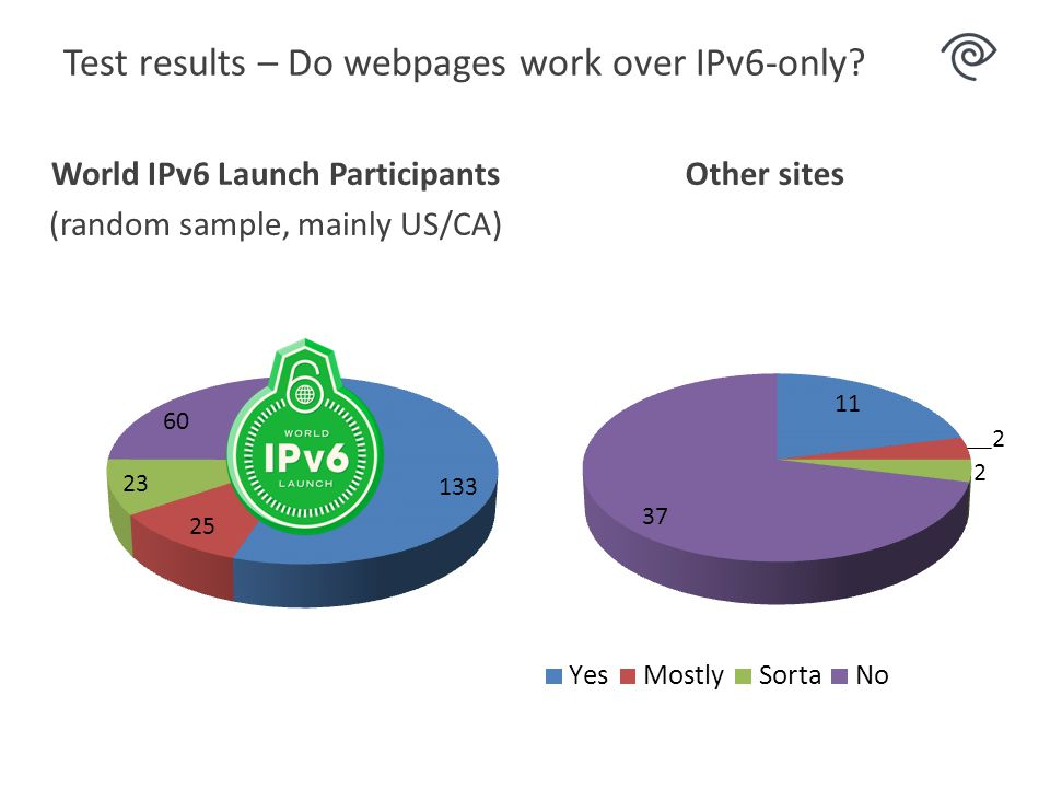 Test results – Do webpages work over IPv6-only.