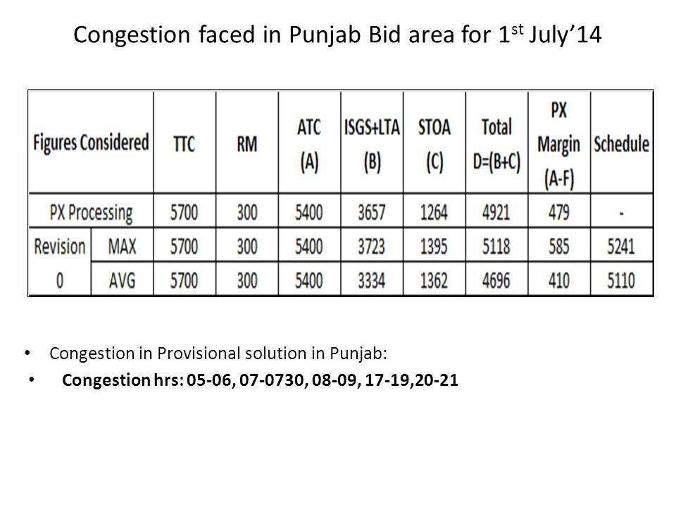 Congestion faced in Punjab Bid area for 1 st July'14 Congestion in Provisional solution in Punjab: Congestion hrs: 05-06, 07-0730, 08-09, 17-19,20-21