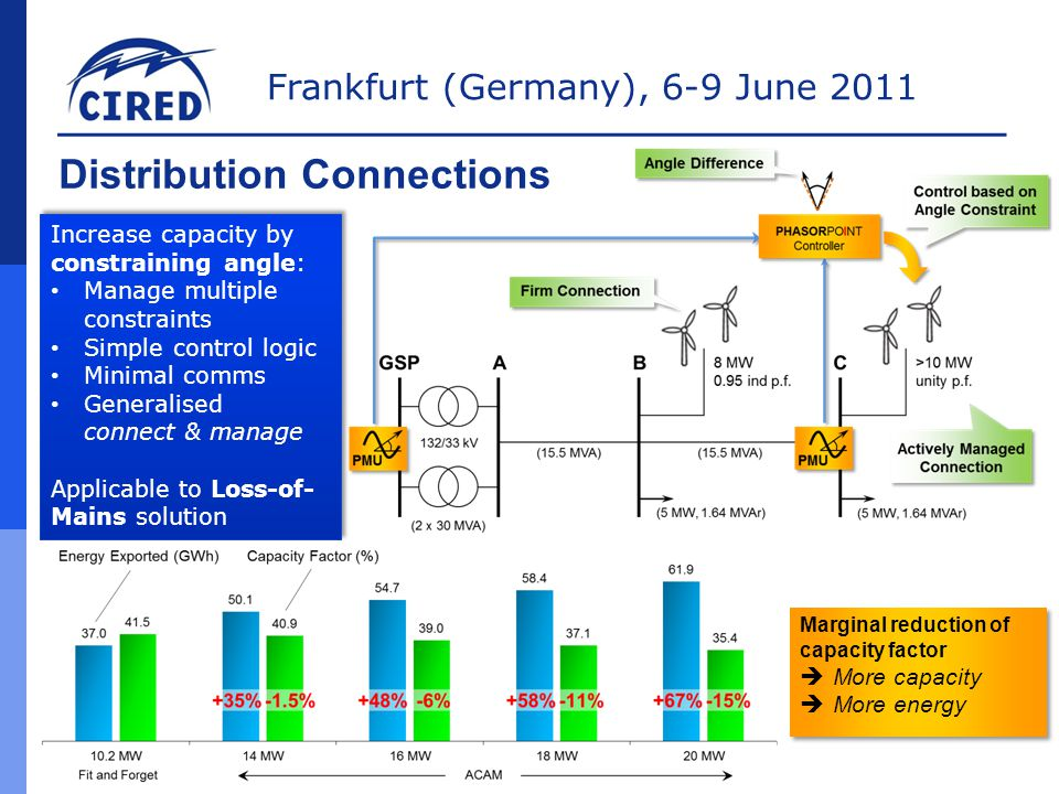 Frankfurt (Germany), 6-9 June 2011 Increase capacity by constraining angle: Manage multiple constraints Simple control logic Minimal comms Generalised connect & manage Applicable to Loss-of- Mains solution Increase capacity by constraining angle: Manage multiple constraints Simple control logic Minimal comms Generalised connect & manage Applicable to Loss-of- Mains solution Marginal reduction of capacity factor  More capacity  More energy Marginal reduction of capacity factor  More capacity  More energy Distribution Connections