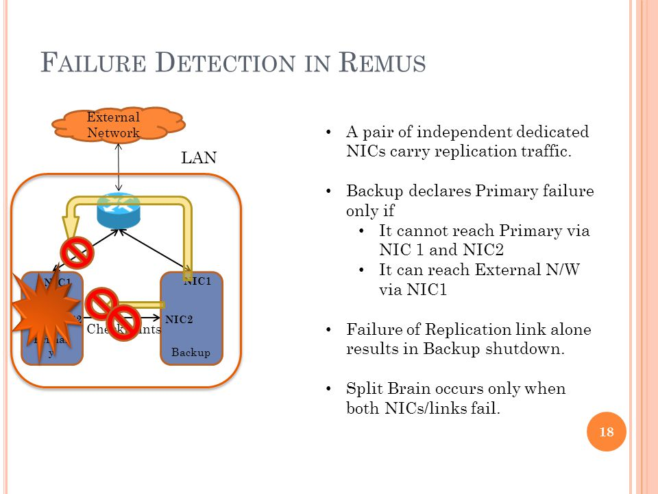 F AILURE D ETECTION IN R EMUS External Network Primar y NIC1 NIC2 Backup NIC1 NIC2 Checkpoints A pair of independent dedicated NICs carry replication traffic.