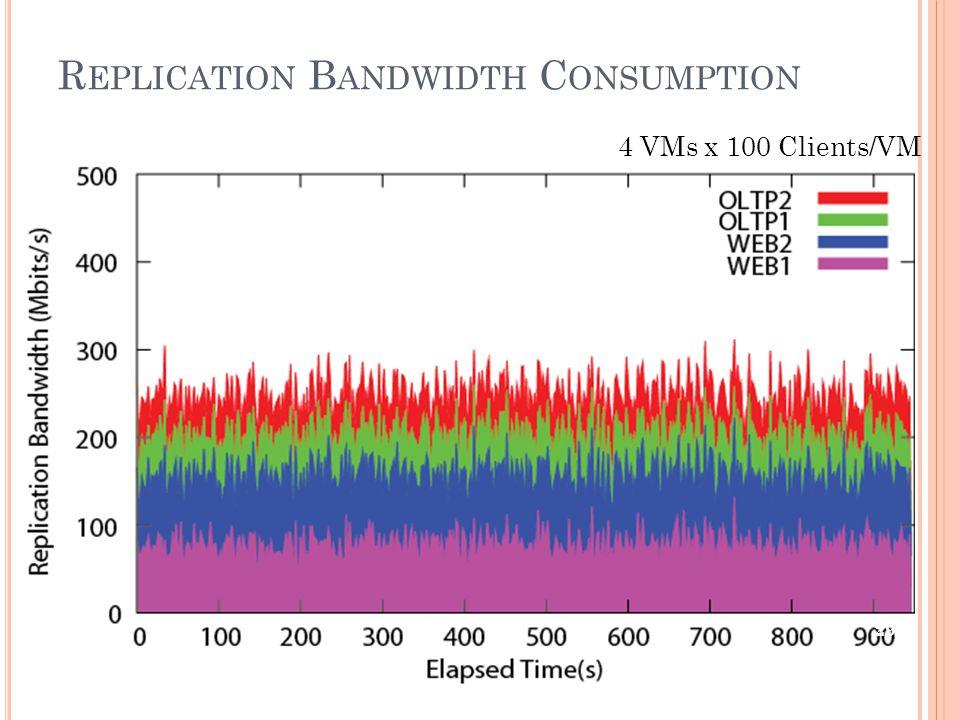 R EPLICATION B ANDWIDTH C ONSUMPTION 4 VMs x 100 Clients/VM 29