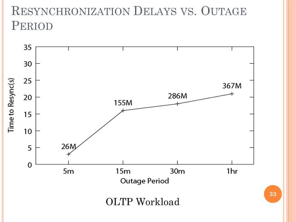 R ESYNCHRONIZATION D ELAYS VS. O UTAGE P ERIOD OLTP Workload 33