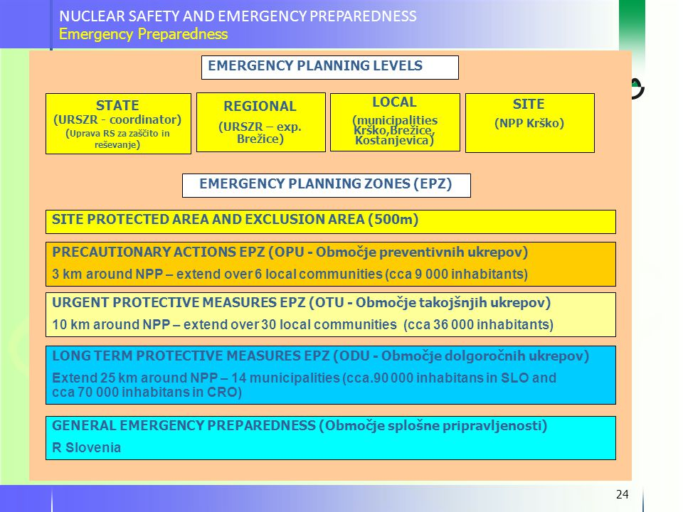 24 PRECAUTIONARY ACTIONS EPZ (OPU - Območje preventivnih ukrepov) 3 km around NPP – extend over 6 local communities (cca 9 000 inhabitants) URGENT PROTECTIVE MEASURES EPZ (OTU - Območje takojšnjih ukrepov) 10 km around NPP – extend over 30 local communities (cca 36 000 inhabitants) LONG TERM PROTECTIVE MEASURES EPZ (ODU - Območje dolgoročnih ukrepov) Extend 25 km around NPP – 14 municipalities (cca.90 000 inhabitans in SLO and cca 70 000 inhabitans in CRO) GENERAL EMERGENCY PREPAREDNESS (Območje splošne pripravljenosti) R Slovenia SITE PROTECTED AREA AND EXCLUSION AREA (500m) EMERGENCY PLANNING ZONES (EPZ) EMERGENCY PLANNING LEVELS STATE (URSZR - coordinator) ( Uprava RS za zaščito in reševanje ) REGIONAL (URSZR – exp.