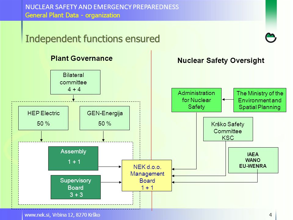 www.nek.si, Vrbina 12, 8270 Krško4 Independent functions ensured Nuclear Safety Oversight GEN-Energija 50 % HEP Electric 50 % Supervisory Board 3 + 3 NEK d.o.o.