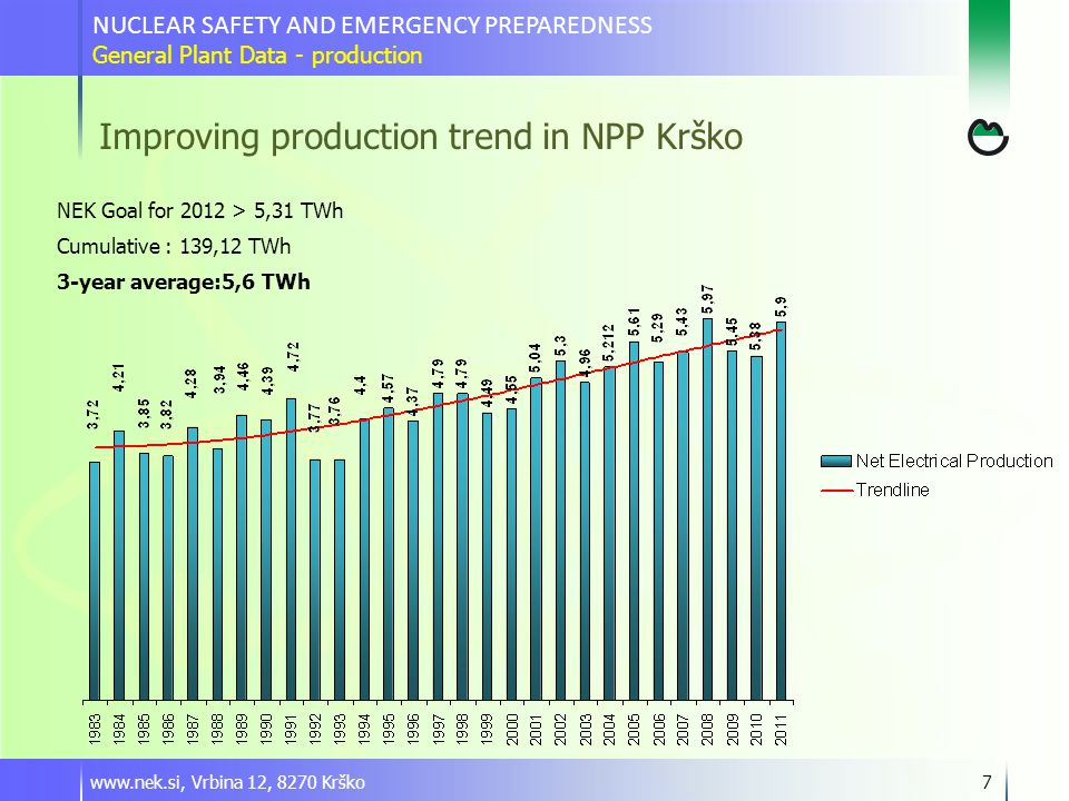 Operations results after investment in last 10+ years Power uprates:  2000 - SG replacement and power uprate664 MW  2006 – LP Turbine and HP heaters replacement 707 MW  2007 – MSR and LP heaters replacement727 MW  ????.